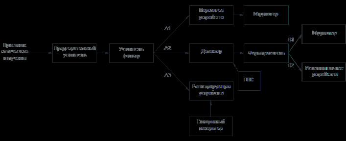 Аналоговые электронные тракты - Структура