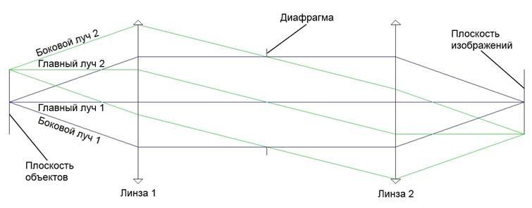 Оптическая система с апертурной диафрагмой