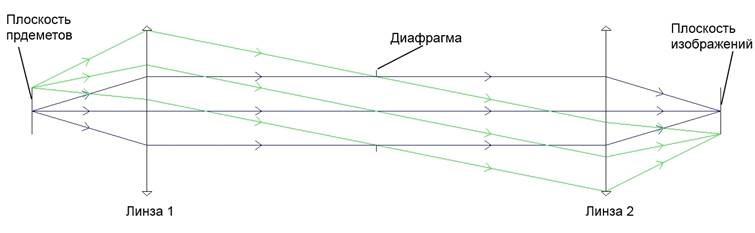 Оптическая система - определение положения зрачков