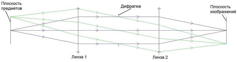 Оптическая система - определение положения зрачков - мнимое изображение диафрагмы