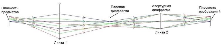 Оптическая система с полевой диафрагмой