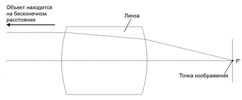 Линза строит изображение предмета, удаленного на бесконечность