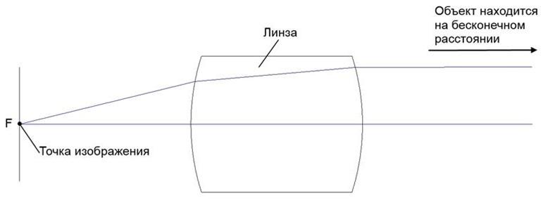 Линза строит изображение предмета, удаленного на бесконечность (предмет находится справа от линзы)