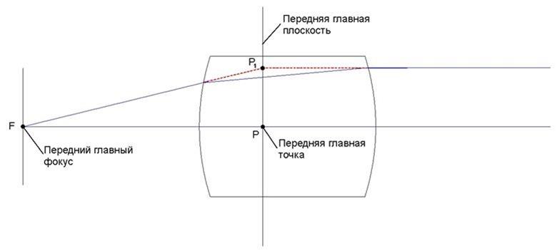 Определение переднего главного фокуса, передней главной точки и передней главной плоскости