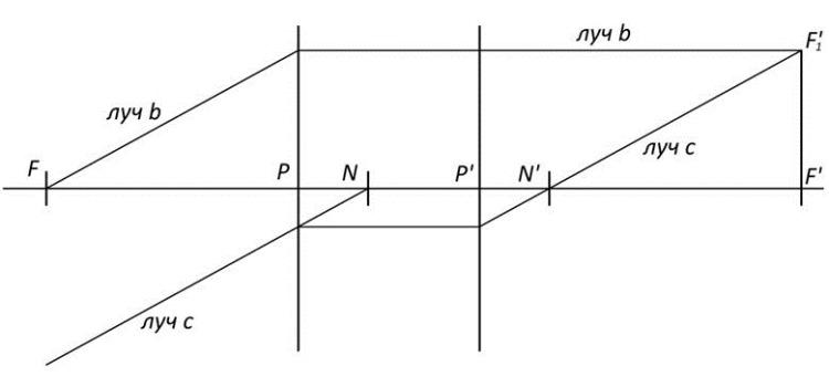 Определение положения узловых точек
